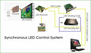 synchronous-led-controller